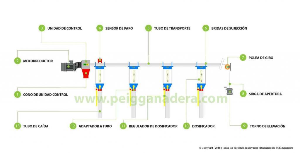 Sistemas de transportador automático de pienso para instalaciones ganaderas, granjas de cerdos, naves de ovejas, cebadero de terneros y gallinas.